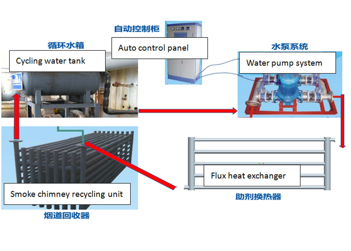 Waste Flue Gas Heat Recovery System , Durable Hot Dip Galvanizing Line